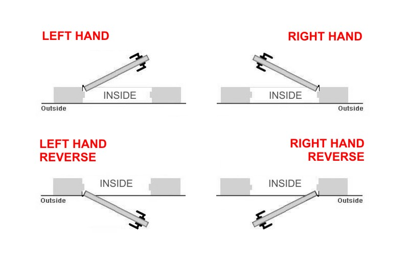 Industry Standards For Handing Of Doors